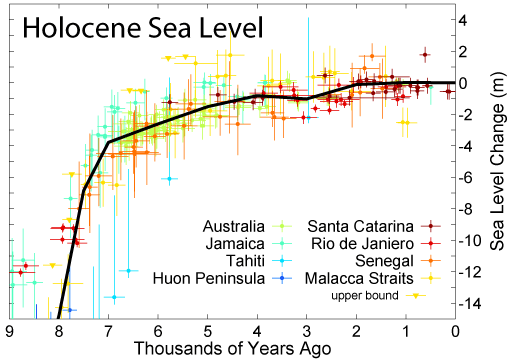 Sea levels are rising at a rate of 1 foot every 100 years