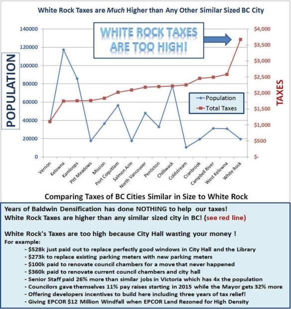 White Rock Taxes vs Similar BC Cities